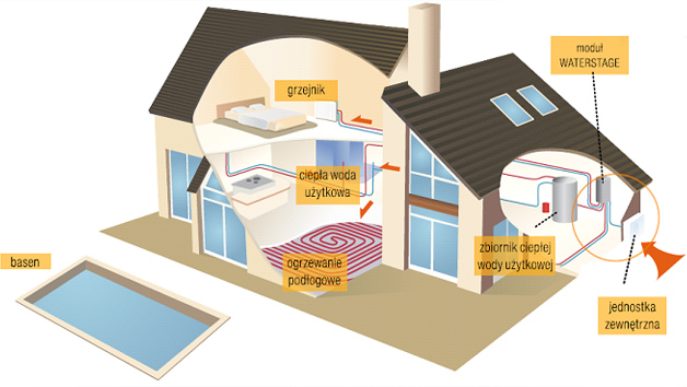 Pompy ciepła Toruń zasada działania instalacji grzewczejPompy ciepła Toruń zasada działania instalacji grzewczej